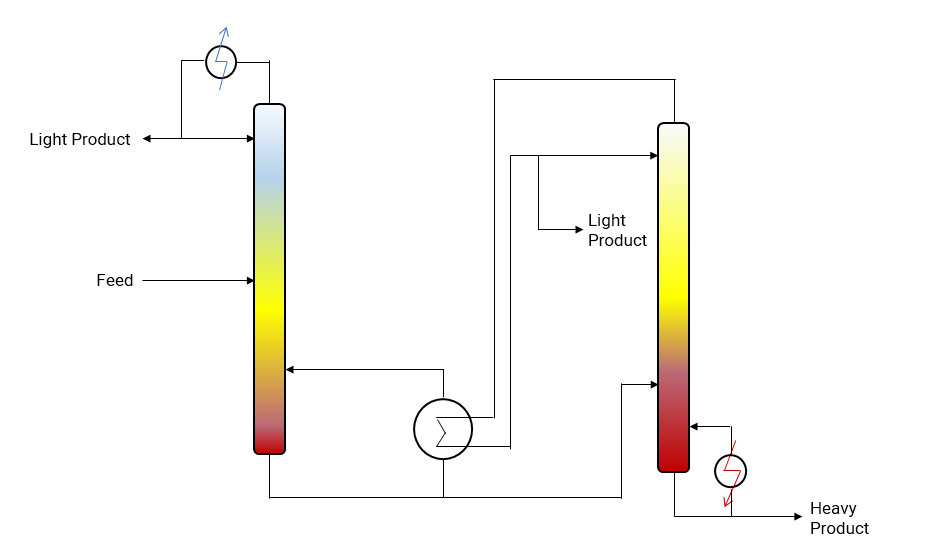 Multi-effect Distillation